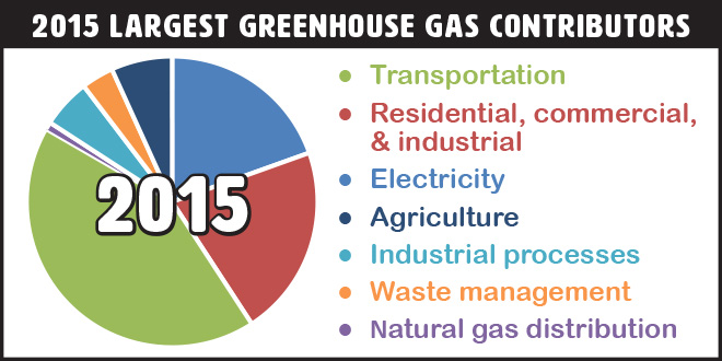 piechart showing Washington's largest greenhouse gas contributors are transportation, then residential, commercial, industrial heating.