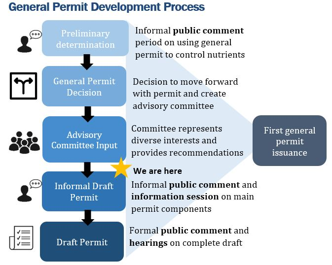 diagram showing the general permit process. For this information in an alternate form please contact Kelly Ferron phone: 360-764-3583