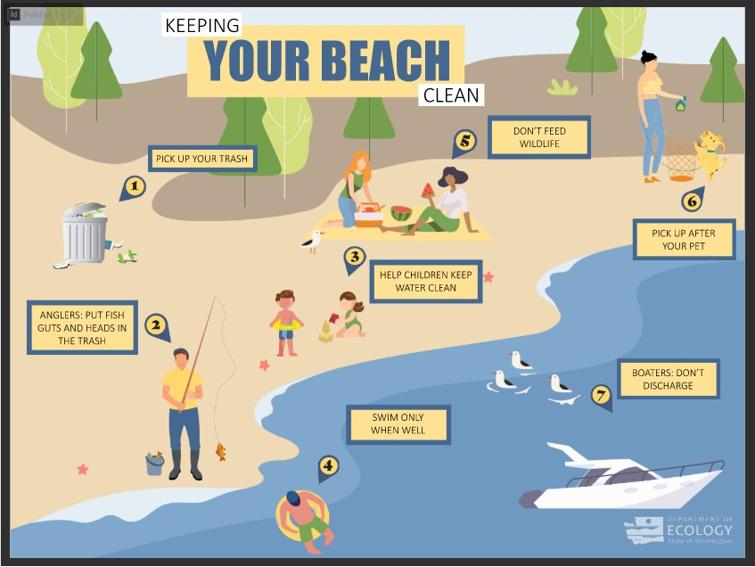 Keeping your beach clean image showing recommended behaviors.