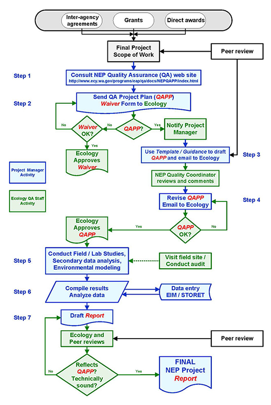 Washington state department of ecology quality assurance for nep detailed flowchart showing the qapp process from scope of work to final report this information detailed nep quality assurance pronofoot35fo Image collections