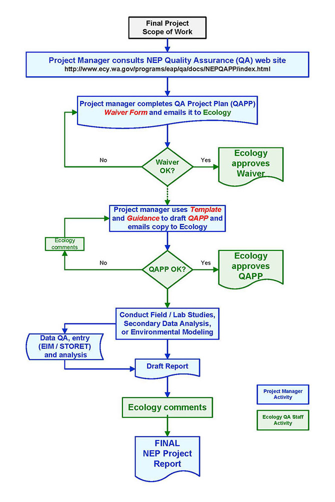 Washington state department of ecology quality assurance for nep simple flowchart showing the qapp process from scope of work to final report this information simplified nep quality assurance pronofoot35fo Image collections