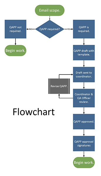 Image links to flowchart showing the QAPP approval process. A downloadable accessible version is on the next page.