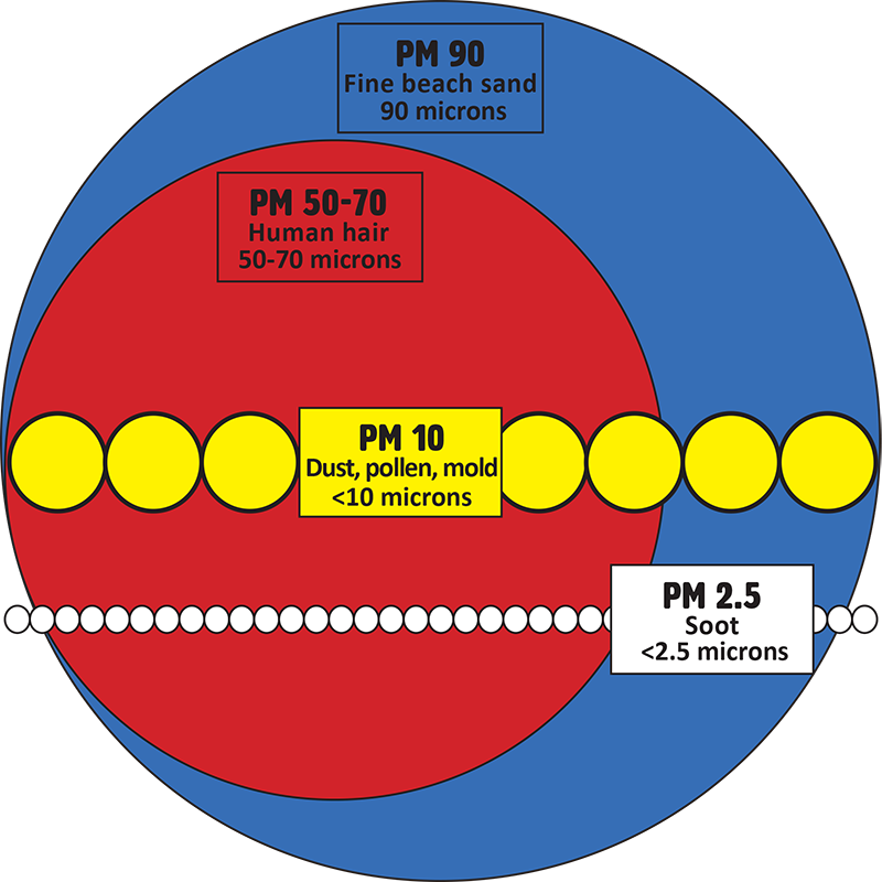 a circular representation showing the Particulate matter 2.5 and 10 are smaller than a grain of sand and a human hair.
