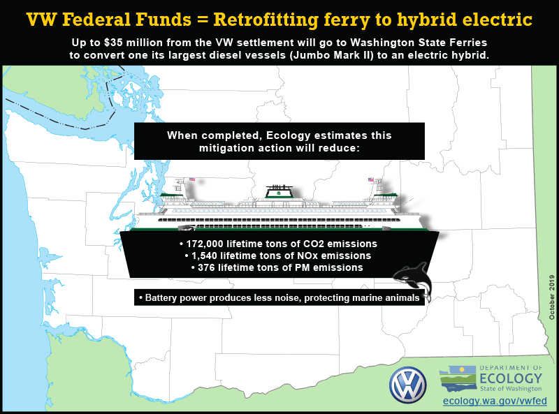 graphic showing VW federal funds are granting $35 million to retrofit a Washington State Ferry, Jumbo Mark II ferry from diesel to electric hybrid.