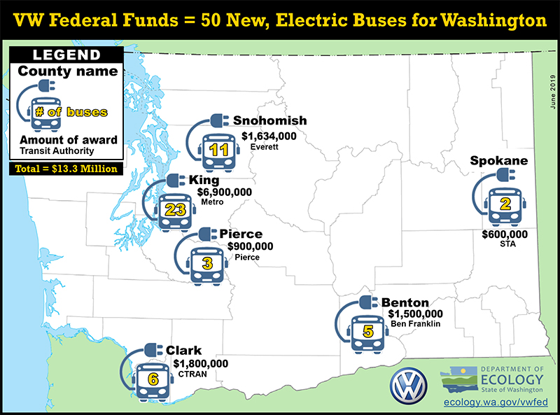 Map showing $13.3 million in electric transit buses were awarded. 11 in Snohomish county, 23 in King county, 3 in Pierce county, 6 in Clark county, 5 in Benton county, 2 in Spokane county