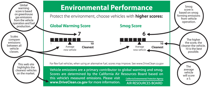 Example of Environmental Performance label