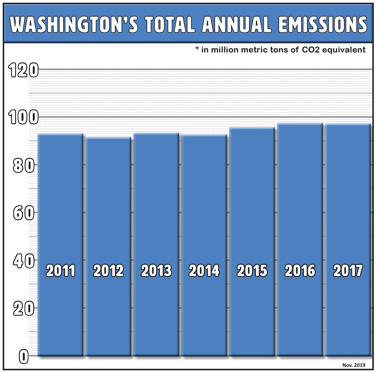 A bar chart showing greenhouse gas emissions in Washington between 2011 and 2017. Emissions have generally been growing slowly, but declined slightly in 2017 to 97.5 million metric tons.