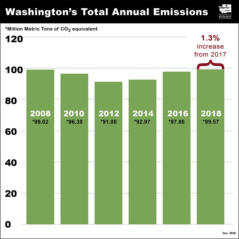 Washington state greenhouse gas emissions from 2011-2018.