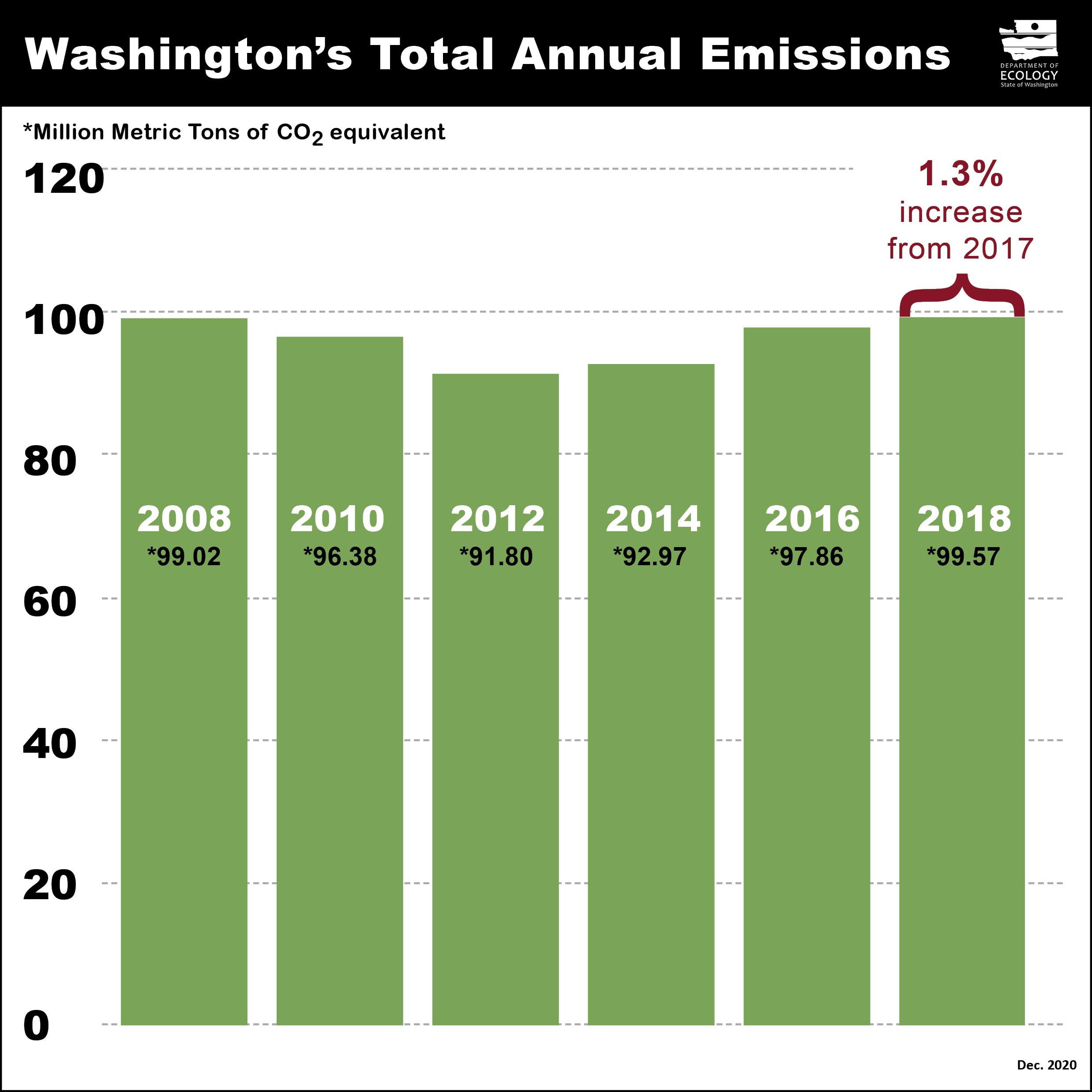 A bar chart showing greenhouse gas emissions in Washington between 2008 and 2018.