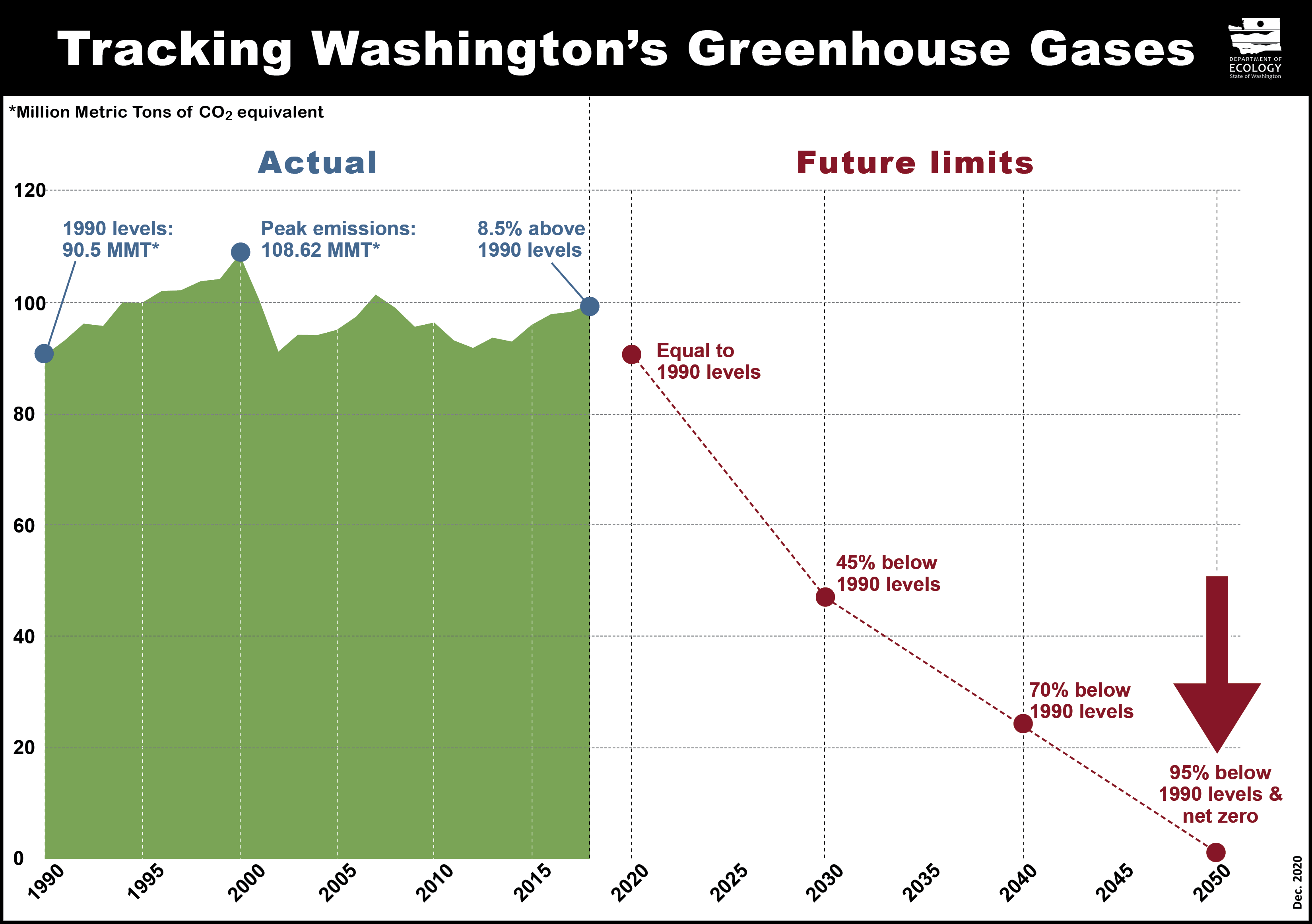 Graph showing greenhouse gas emissions in Washington from 1990-2018, and the future emissions limits.