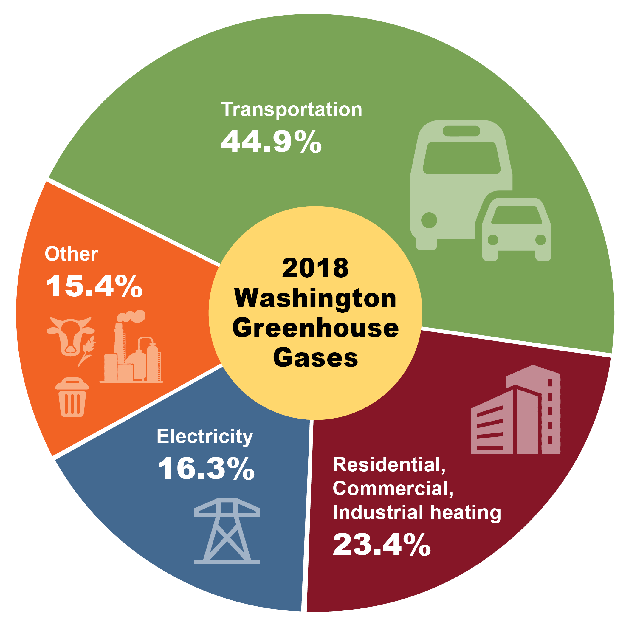 A pie chart showing the largest sources of emissions in Washington, led by transportation with 44.9%.