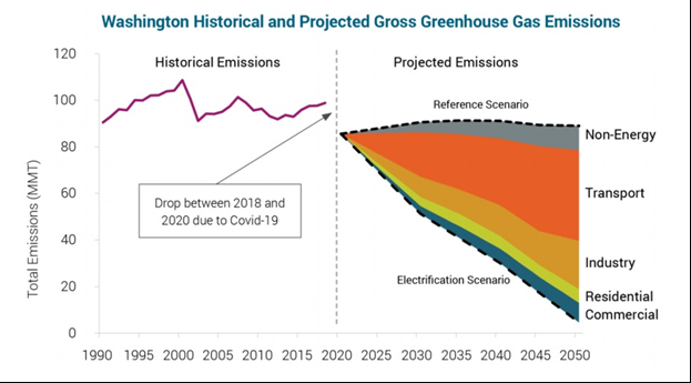 A chart showing historical emissions and future emissions trends.