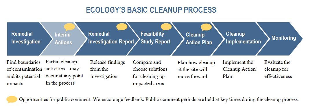 A timeline showing the basic stages of cleanup under the Model Toxics Cleanup Act.