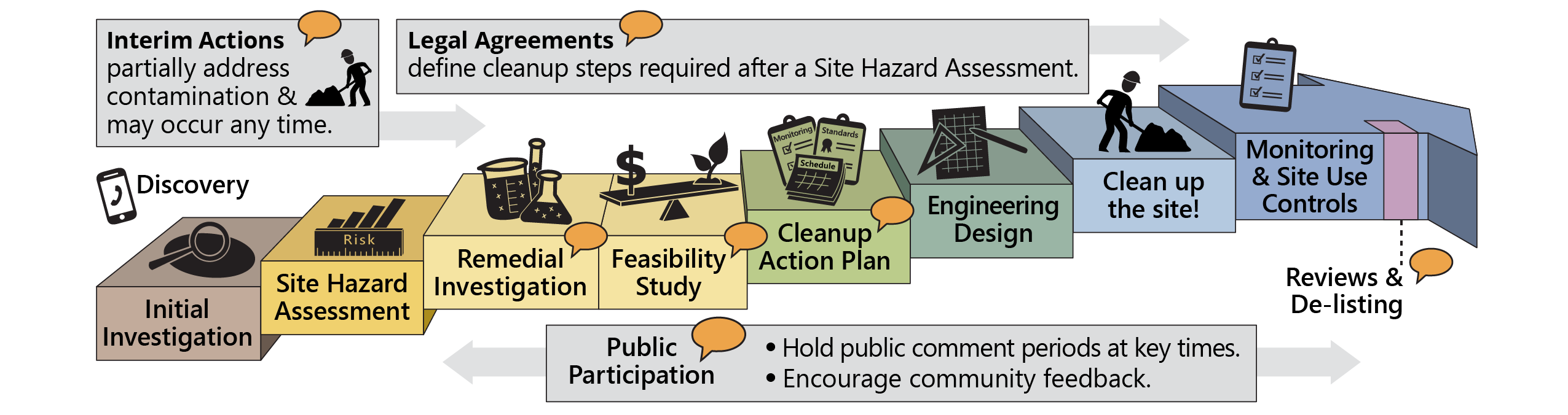 Visit the link for a text description of the steps in the cleanup process.
