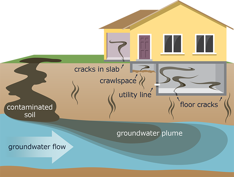 Harmful vapors can rise from contaminated groundwater and enter buildings through foundation cracks, crawlspaces, and other openings.