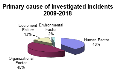 Chart of primary causes of investigated incidents 2009 through 2018 in Washington. Organizational factor, 45 percent. Human factor, 40 percent. Equipment failure, 13 percent. Environmental factor, 2 percent.