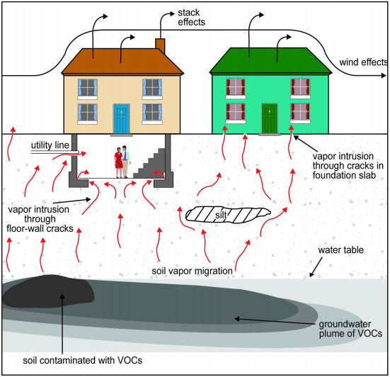 Graphic of two houses on top of soil and a groundwater plume of contamination.  Vapors from contaminated soil and groundwater are migrating through cracks into the homes.