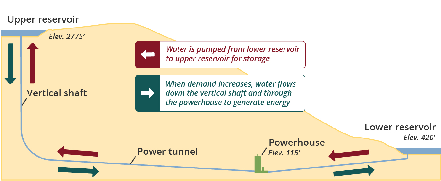 Project schematic showing upper and lower reservoirs and how water flows to create energy