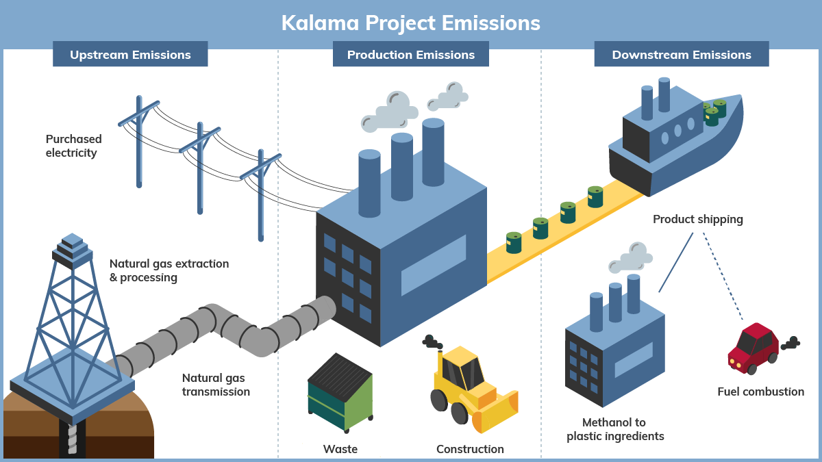 Sources of emissions from Kalama methanol facility