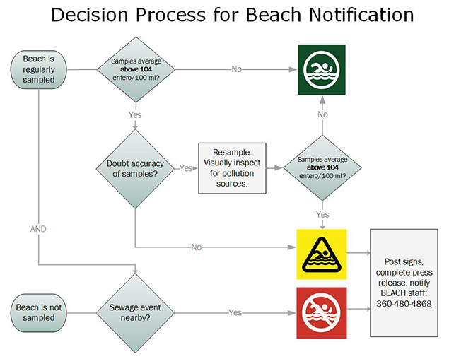Flowchart illustrates decision process described in detail in linked SOP document.
