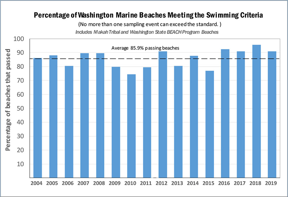 Chart showing percentage of Washington Marine beaches meeting the swimming standard from 2004 to 2019, averaging 85.9 percent beaches passing. Data table in Excel format is listed in image caption.