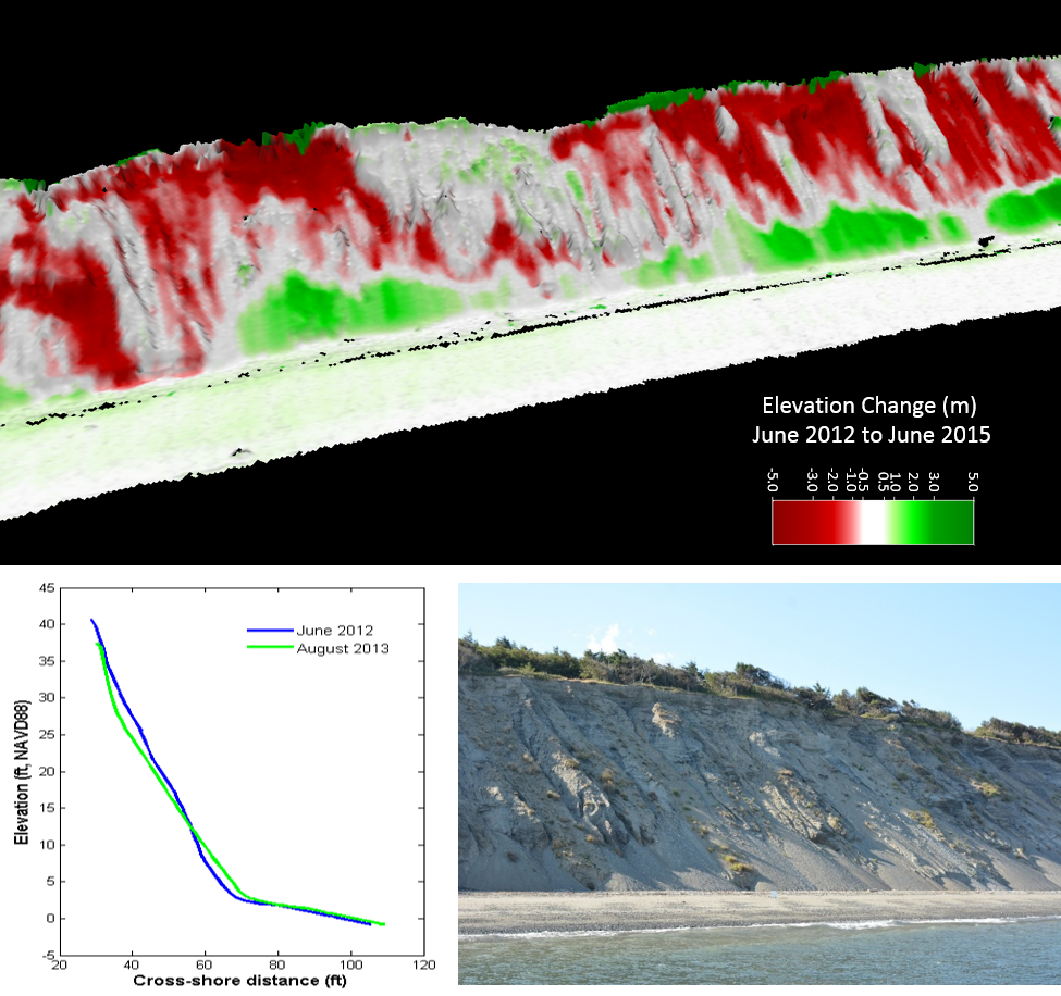 A computer simulated image of a bluff showing the elevation change 2012-15, and a change analysis graph results showing where the bluff has eroded over time, along with a photo of the actual bluff