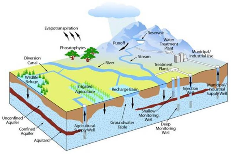 Diagram is a cross-section of landform showing groundwater and its place in the water cycle as it interacts with streams, basins, trees, and the atmosphere. Groundwater is a key part of the system.