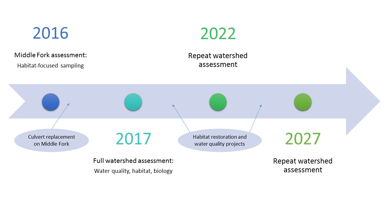 2016: Middle Fork assessment (Habitat-focused sampling); culvert replacement on MF. 2017: Full watershed assessment (WQ, habitat, biology). 2022 & 2027: Repeat watershed assessment.