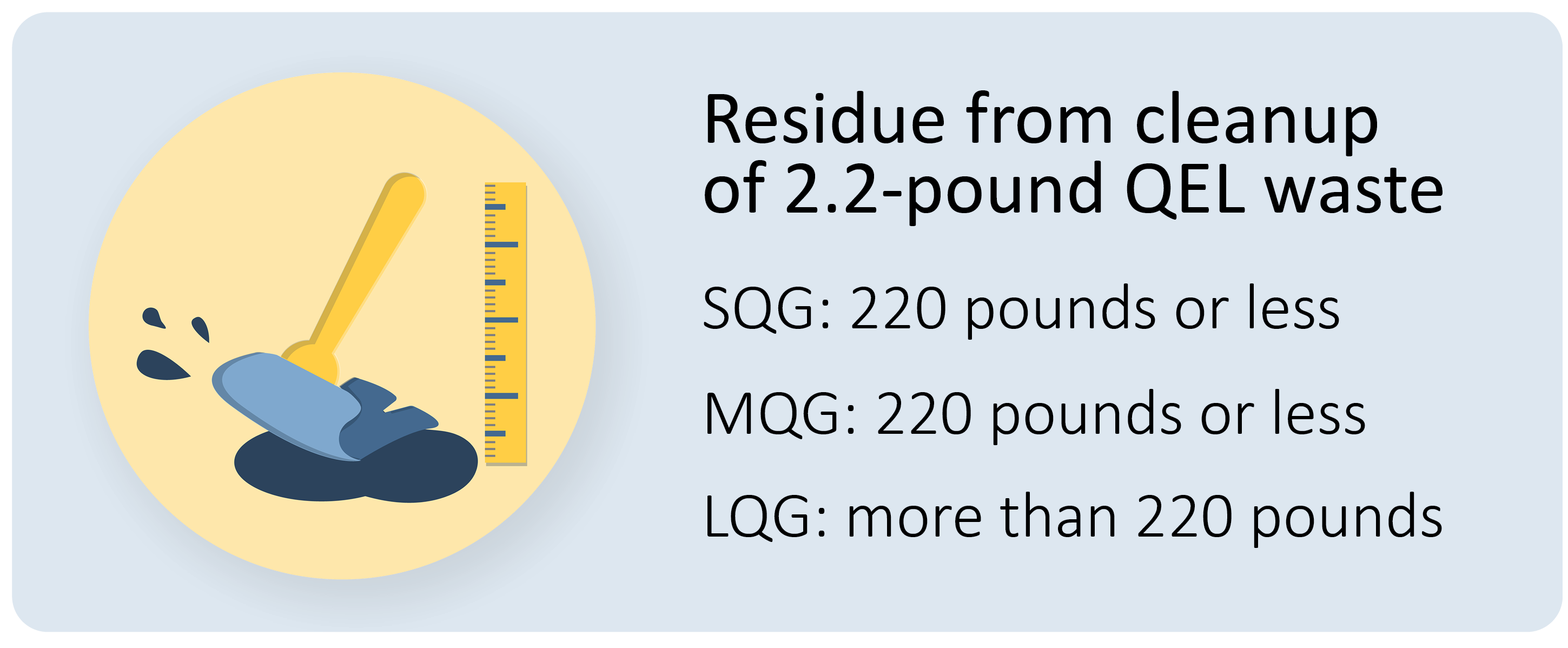 For cleanups of 2.2 QEL waste, if you generate over 220 pounds, you are a large quantity generator.