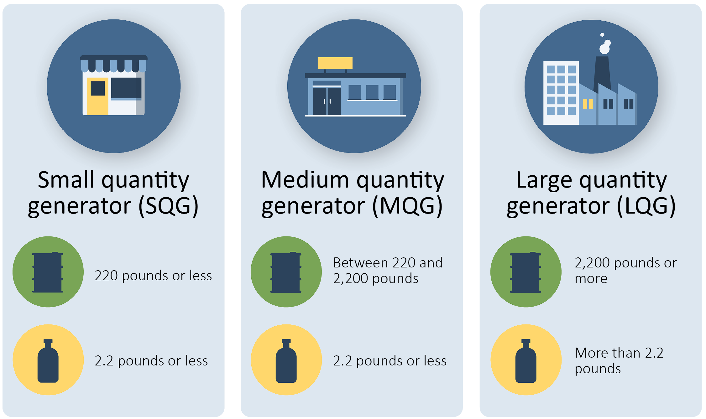 Waste generation limits for small, medium, and large quantity generators. These categories are determined by waste type and weight.