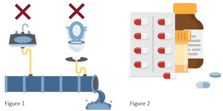 Figure 1: no pharmaceuticals down the sink or toilet. Figure 2: pill packs and bottles