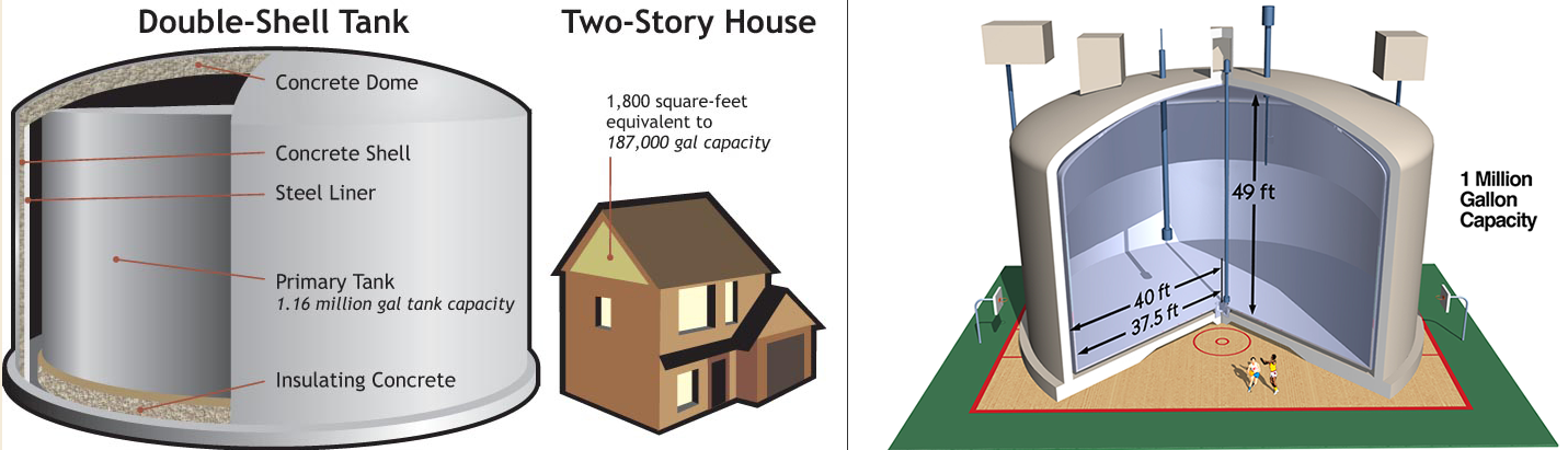 Graphic shows enormity of the double-shell tanks, more than twice the size of a two-story house and basketball court. Each of the 28 tanks hold over 1 million gallons of radioactive waste.