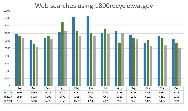A graph showing the web searches using the 1-800-RECYCLE hotline database from 2016 to 2018. Data file is linked in image caption.