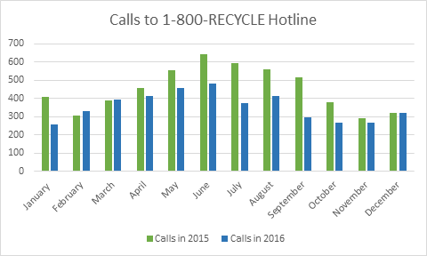 A graph showing the number of calls received by 1-800-RECYCLE staff in 2015 and 2016. Data file is linked in image caption.