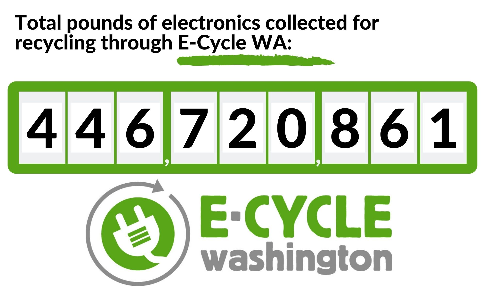 E-Cycle Washington has collected a total of 419,962,778 pounds of electronic material for recycling.