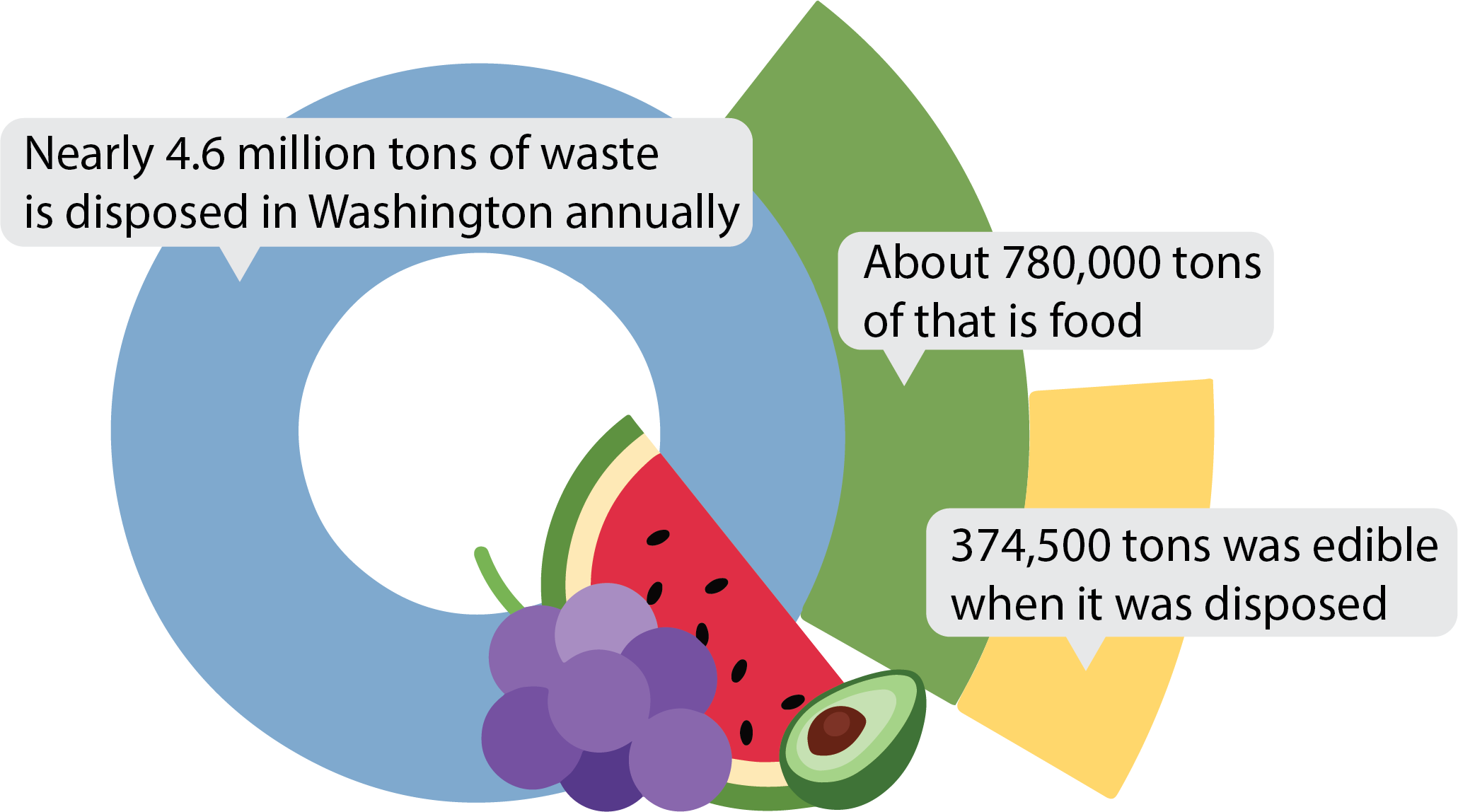 This pie chart shows the total waste generated in Washington (4.6 million tons), the amount of that which is food (780,000 tons), and how much was edible when disposed (566,000 tons).