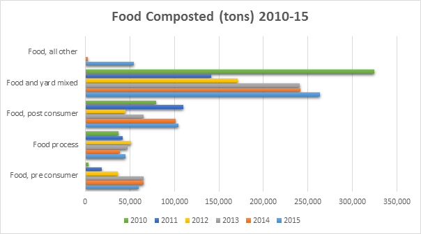 A graph showing quantities of food from various sources composted in Washington, 2010 - 2015.