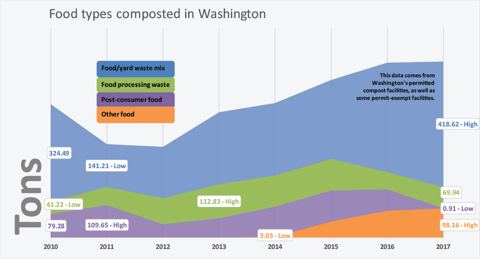 A graph showing quantities of food from various sources composted in Washington, 2010 - 2017.