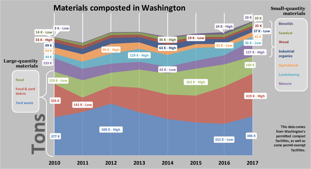 A graph showing the types of materials composted in Washington, 2010 - 2017.