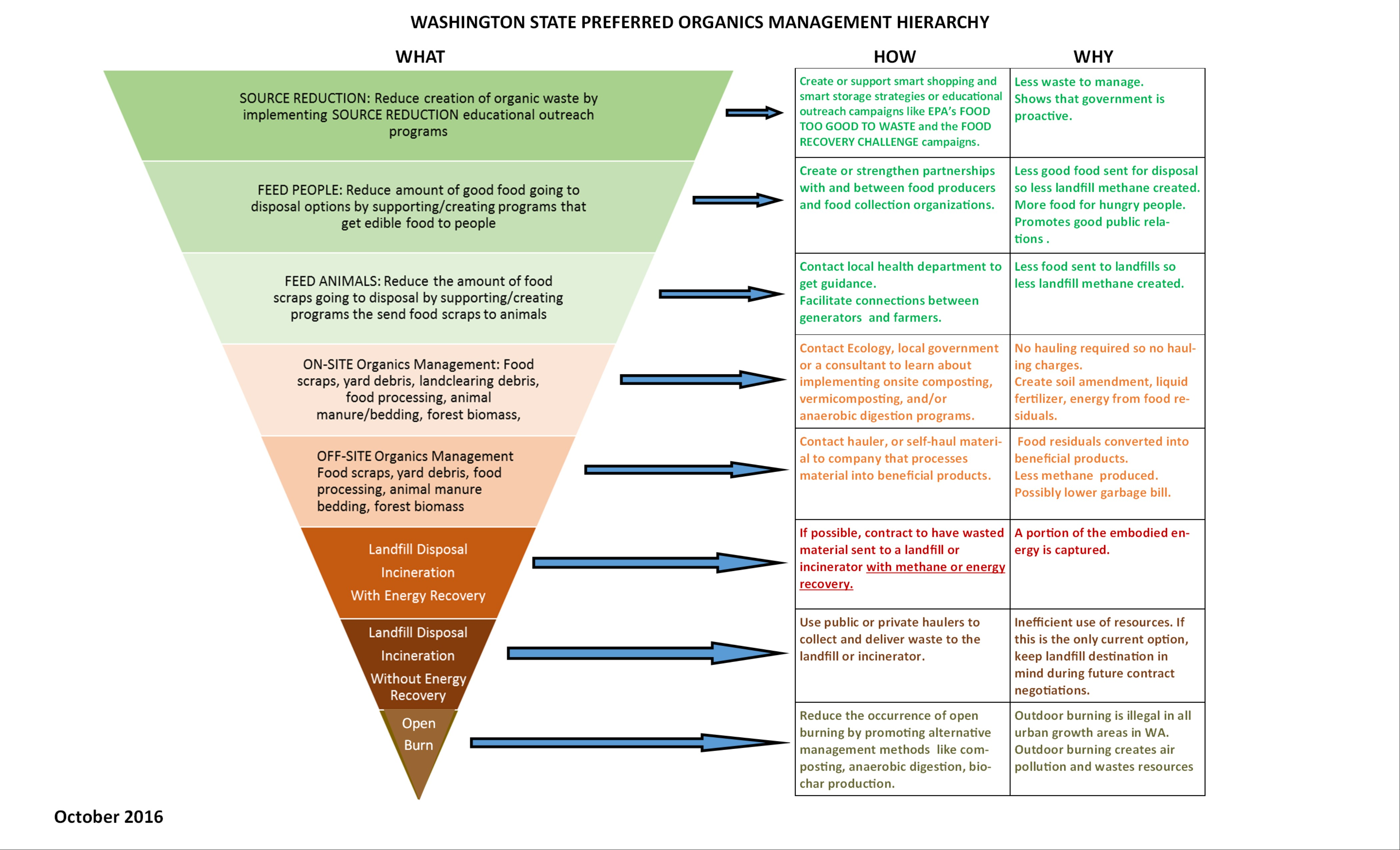 An infographic showing the preferred hierarchy of methods to reduce and reuse organic waste in Washington.