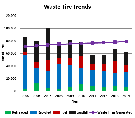 This graph shows reported tire recycling, reuse, and disposal data from 2005 to 2014.