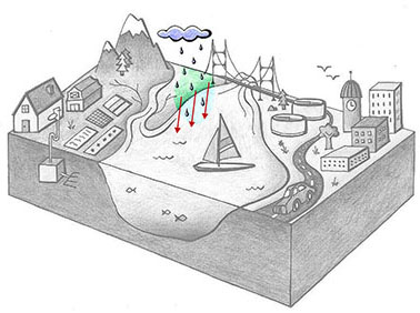 Grayscale cross-section of an ocean bay with landscape. Clockwise from the left are a farm with septic system, a mountain and river, an ocean inlet, a wastewater treatment plant, a road, and a city. A small blue cloud hovers near the mountain. Rain and land are colored in. Red arrows show water.