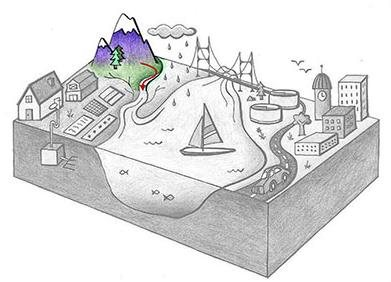 Grayscale cross-section of an ocean bay with landscape. Clockwise from the left are a farm with septic system, a mountain and river, an ocean inlet, a wastewater treatment plant, a road, and a city. The mountain and river are colored in, and red arrows show that water moving downstream.