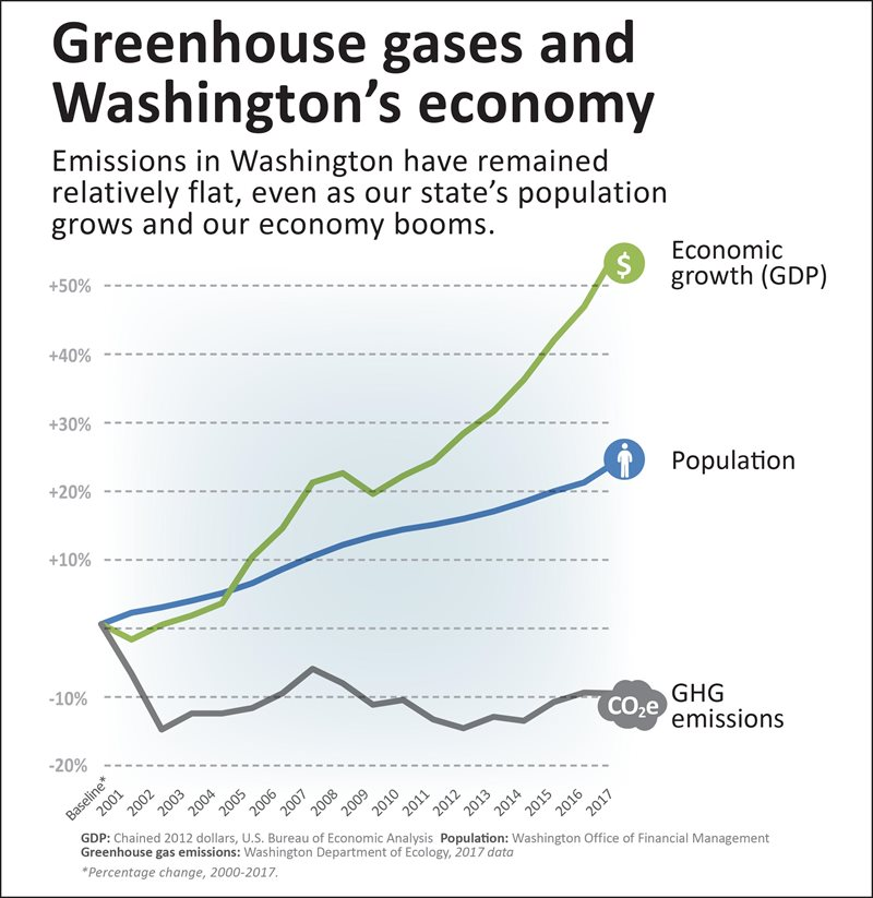 chart showing population, economic, and greenhouse gas changes between 2001-2017
