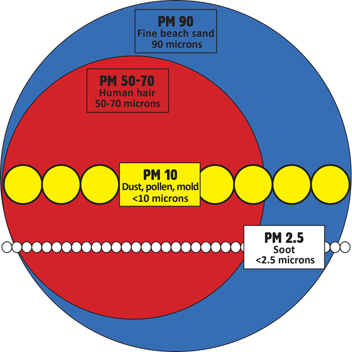 Large circle representing a grain of sand as PM90. A medium circle is a human hair as PM50-70. A small circle is dust, pollen, and mold as PM10. The smallest circle is soot as PM2.5.