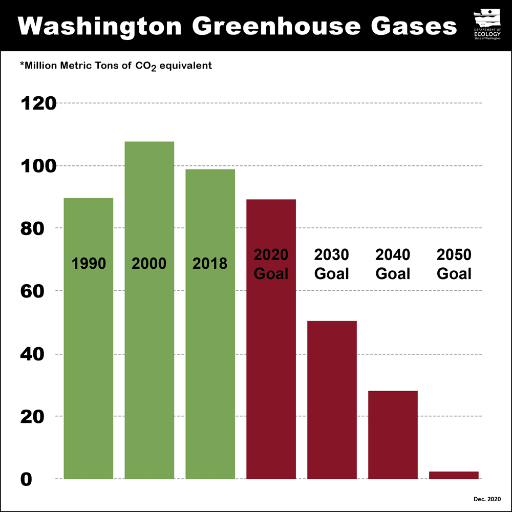 Chart showing greenhouse gas emission limits. For text version of image, see caption below.