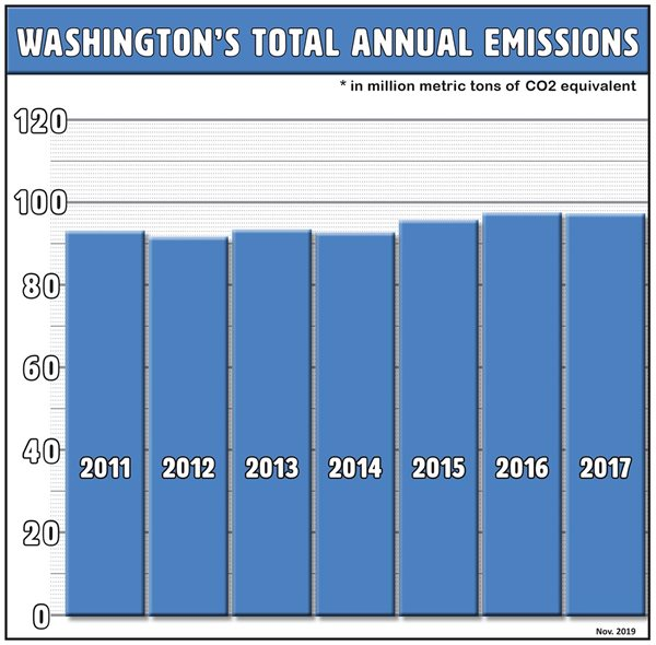 A bar chart showing Washington's annual greenhouse gas emissions between 2011 and 2017, showing emissions growing slowly, with small declines in 2014 and 2017.